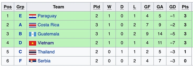 Cục diện bảng A, B làm khó futsal Việt Nam thế nào ở World Cup 2021?