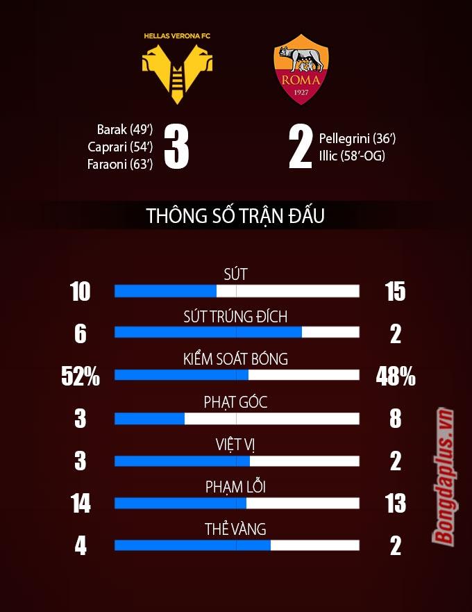 Kết quả Verona 3-2 Roma: HLV Mourinho thua trận đầu tiên ở Serie A mùa này