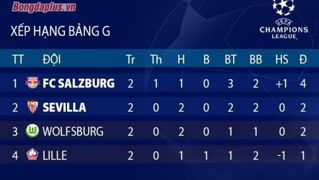 Bảng G Champions League: Salzburg chiếm ngôi đầu