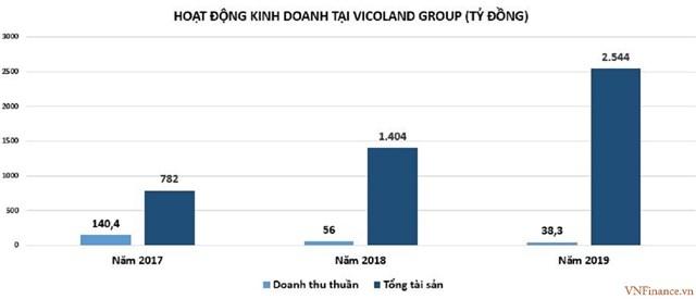 Sở hữu thương hiệu T99, Vicoland Group của ông Bùi Đức Long 'khủng' cỡ nào?