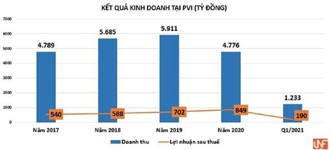 Căng thẳng nội bộ giữa các cổ đông lớn chưa hồi kết, PVI đang kinh doanh ra sao?